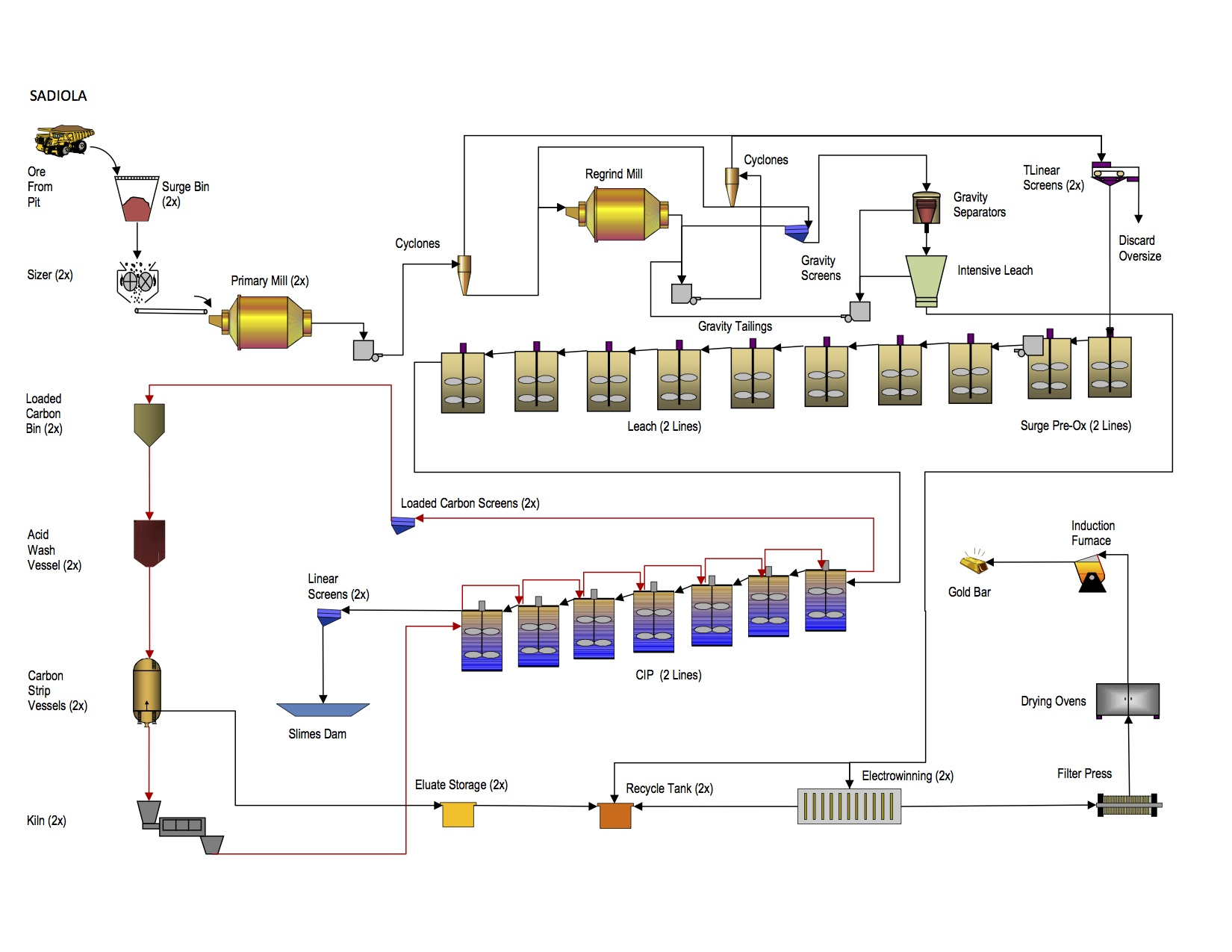 gold_CIP_production_process_flow_Beijing_HOT_Mining_Tech_Co.,Ltd